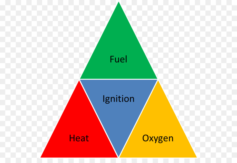 kisspng fire triangle fire making smouldering combustion triangle puzzle 5b0caf814b0679.1881206715275580173073 fire triangle fire making smouldering combustion fire png download