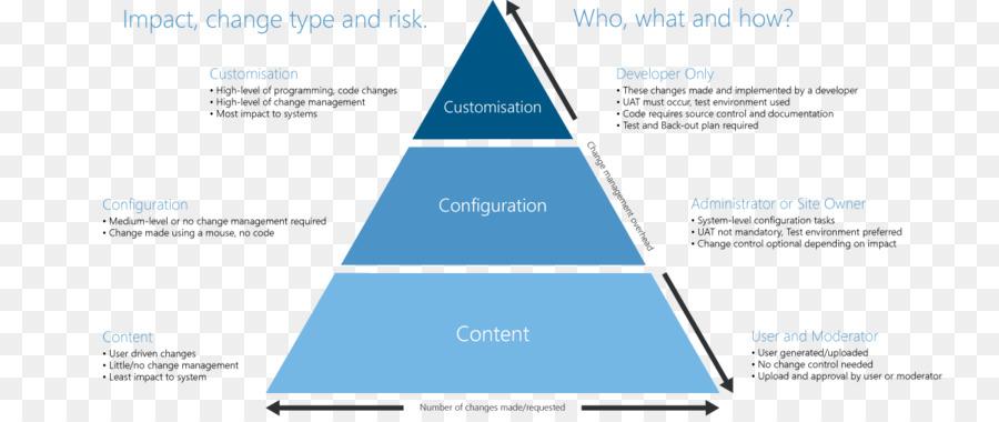 governance framework technology governance corporate