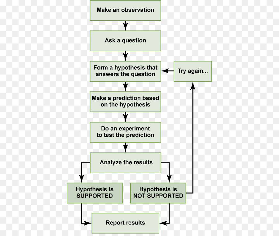 kisspng scientific method research science hypothesis scie step flow chart 5b0ce14d1076c0.6764034515275707650675 scientific method research science hypothesis scientific theory
