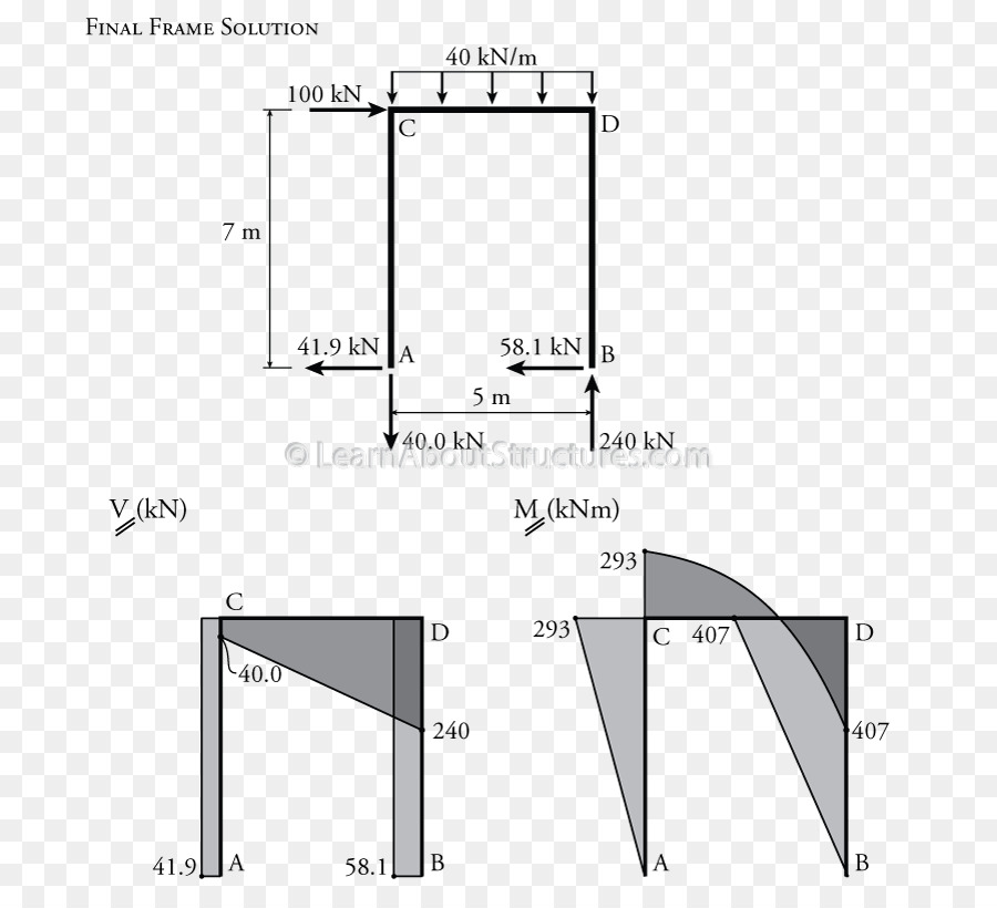 Remarkable Shear And Moment Diagram Drawing Slope Deflection Method Moment Wiring Digital Resources Biosshebarightsorg