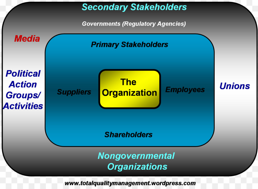 stakeholder theory as an organisational management As such, the theory is seen as a holistic approach to corporate purpose and provides strategic depth to the management of interests through three different approaches: descriptive (explaining corporate behaviour), instrumental (finding links between stakeholder strategies and performance), and normative (interpreting organisational function.