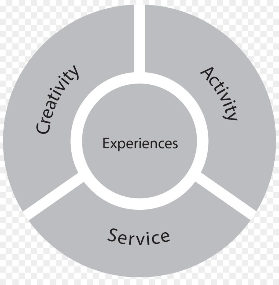 La Experiencia De La Inversión Resumen De Valores De Servicio ...