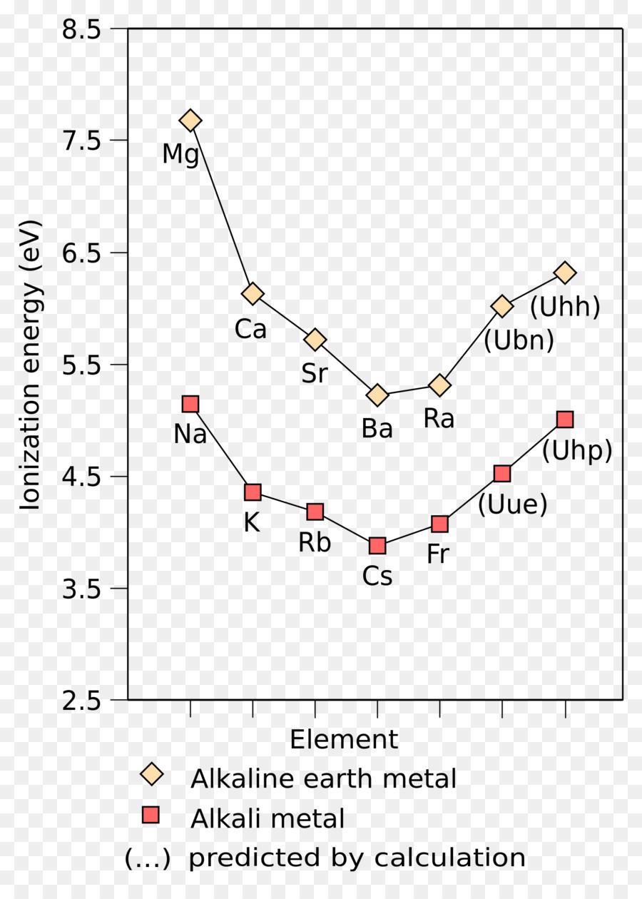Alkali Metal Ionization Energy Alkaline Earth Metal Periodic Table
