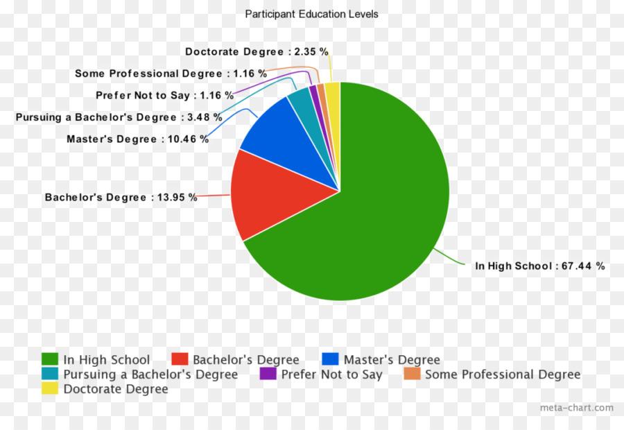 Language India Survey Methodology Pie Chart Culture Summary Graph