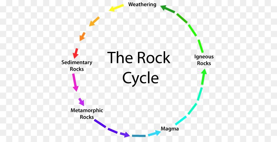 Rock Cycle Metamorphic Rock Sedimentary Rock Mineral Cycle Diagram