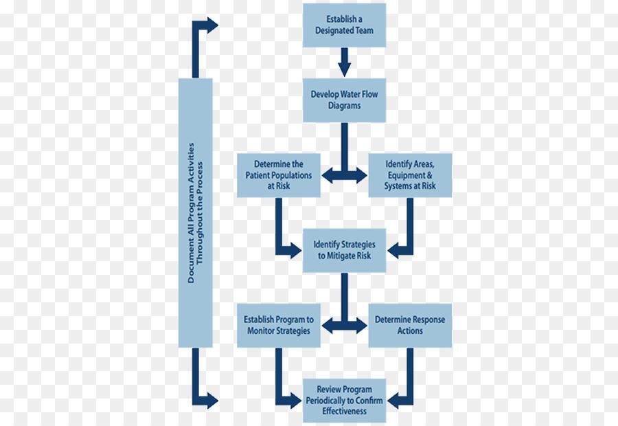 Process Flow Diagram Flowchart Hospital Step Flow Chart Png