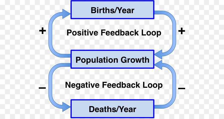 La retroalimentación negativa retroalimentación Positiva de la ...