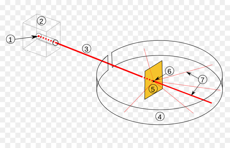 Rutherford scattering rutherford model geigermarsden experiment rutherford scattering rutherford model geigermarsden experiment atomic theory others ccuart Image collections