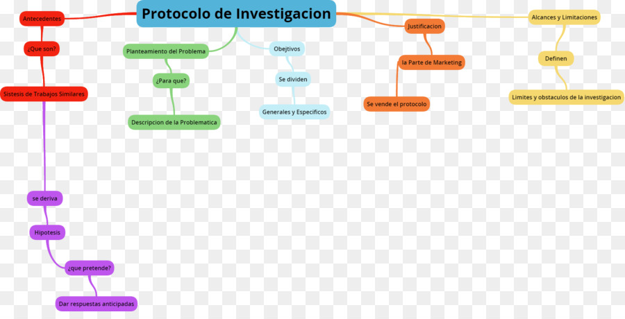 Concept Map Research.Protocol Research Concept Map Map Png Download 1738 868 Free