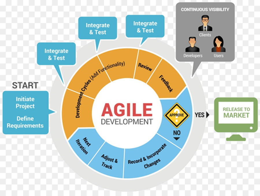 agile software development agile modeling software development process scrum systems development life cycle others