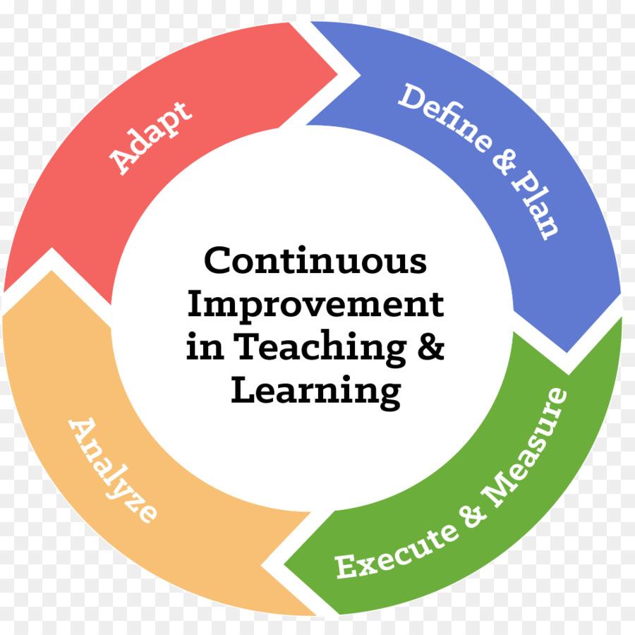 pie chart infographic continuous improvement png download 1000 rh kisspng com Virtuous Circle Continuous Improvement Circle