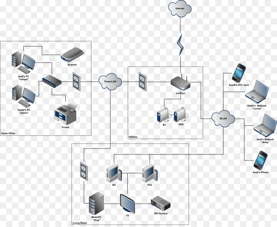Computer network Home network Local area network Diagram Wide area ...