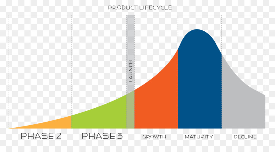 break free product life cycle Let ims marketing help you with your product life cycle  stage it is typical for  sales and marketing costs to be high with turnover low  like to discuss your  products stage in the product life cycle, please feel free to give me a.