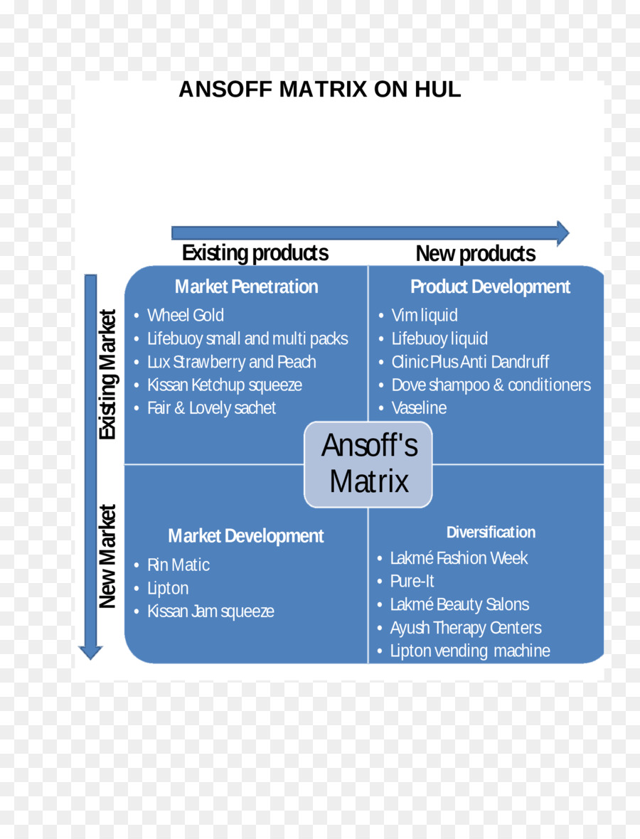 ansoff matrix of disney [a]market penetration is the name given by ansoff to a growth strategy where the business focuses on selling existing products into [b]existing markets with this.