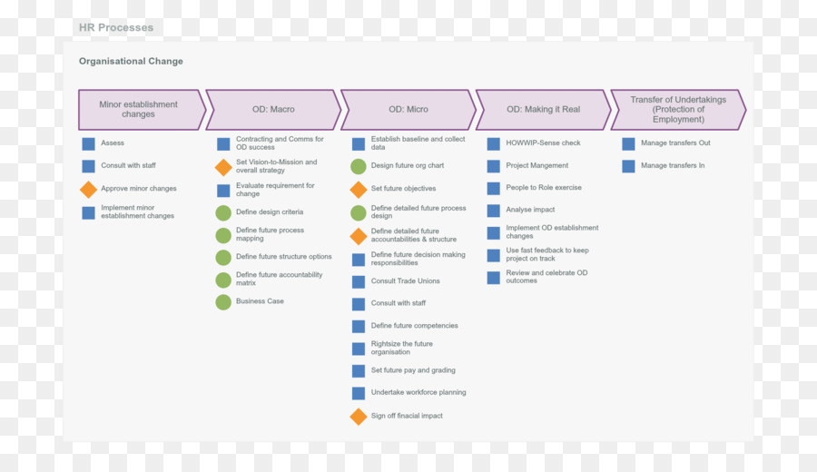 bizagi business process mapping organization map png download