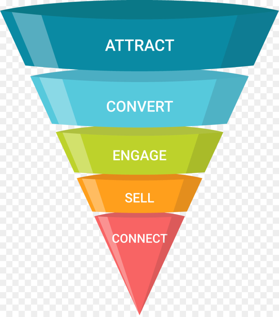 Conversion Marketing Funnel Operations AB