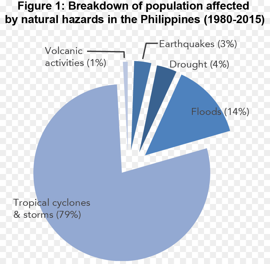 Philippines Pie Chart Graph Of A Function Diagram Natural Hazard