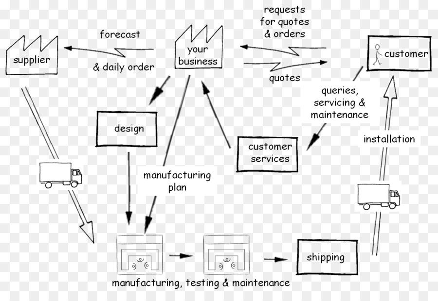 sentence diagram schematic wiring diagram industry 4 0 png Guitar Wiring Diagrams sentence diagram schematic wiring diagram industry 4 0