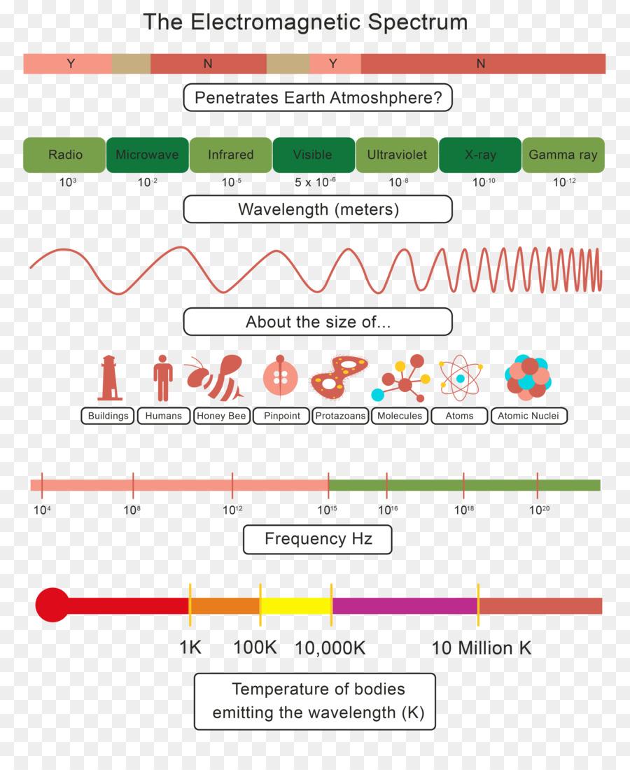 Espectro electromagnético de radiación Electromagnética de Onda de ...