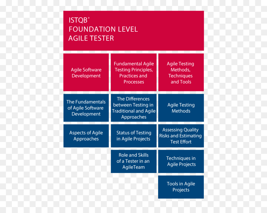 International Software Testing Qualifications Board Agile Testing