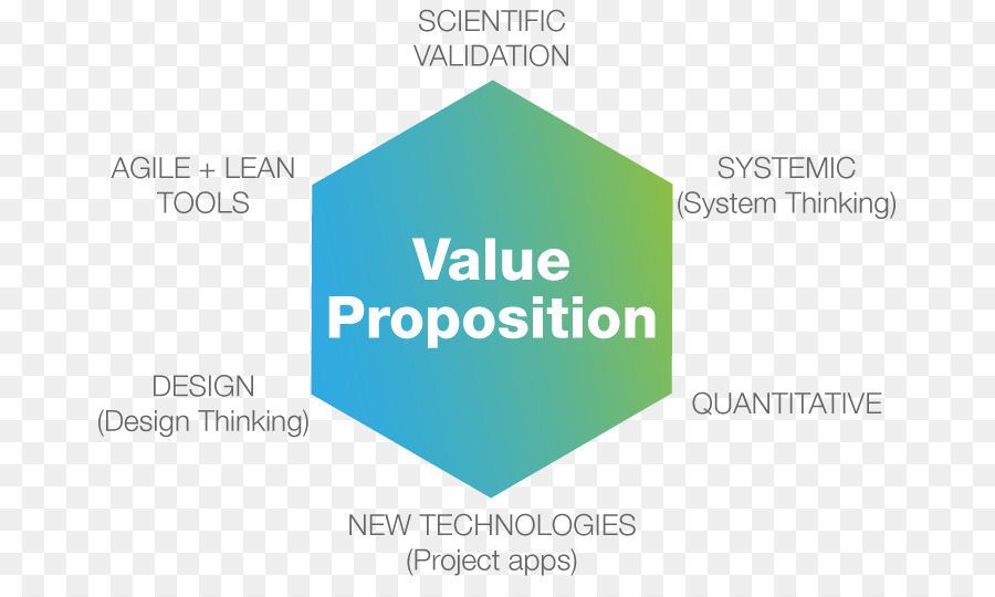 Venn Diagram Value Proposition Png Download 747524 Free