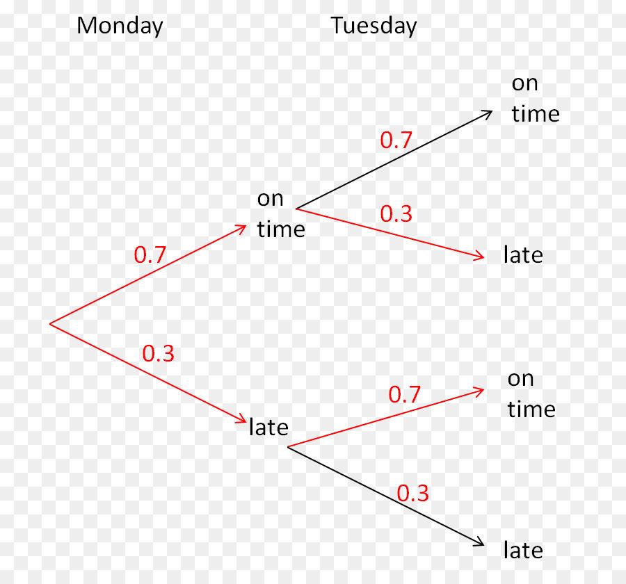 Tree Diagram Probability Mathematics Tree Png Download 760823
