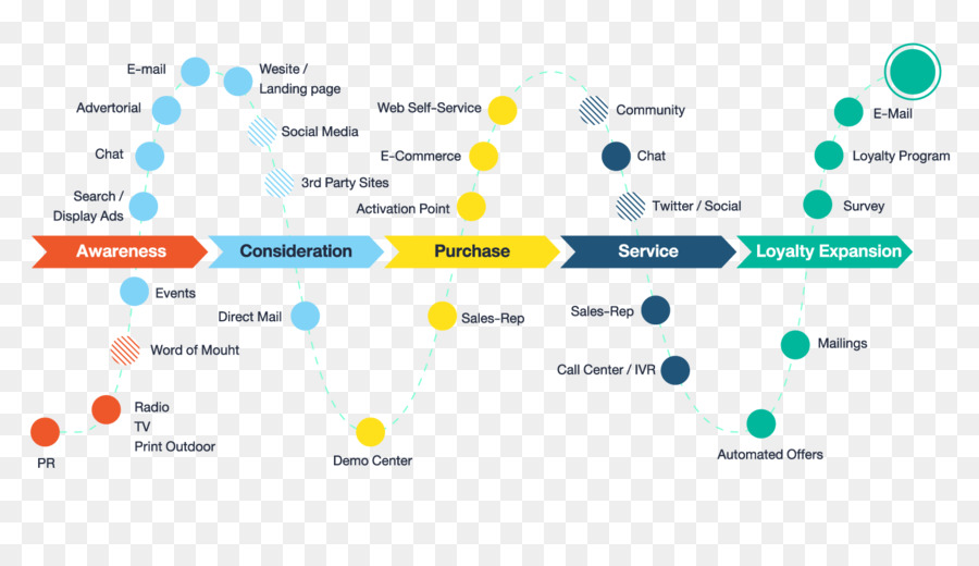 Customer Journey Experience Digital Marketing Consumer