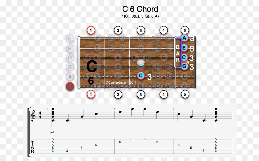 Diminished Triad Guitar Chord Major Chord Minor Chord Diminished