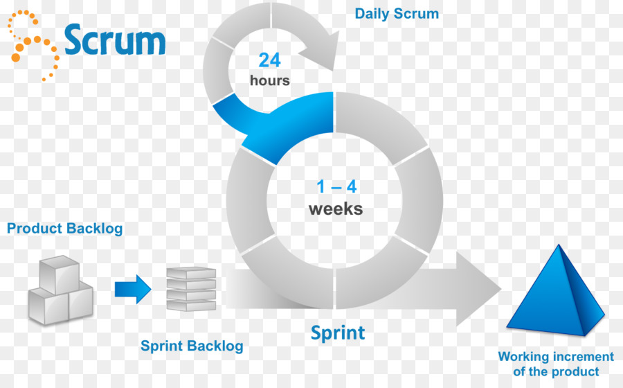 Scrum Sprint Agile Software Development Template Presentation