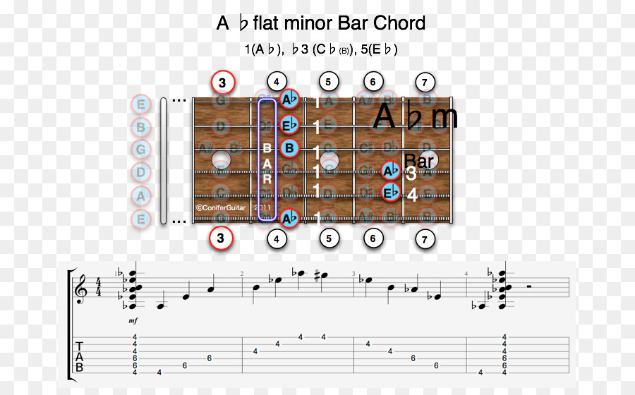 D major Guitar chord Barre chord Major chord - guitar png download ...
