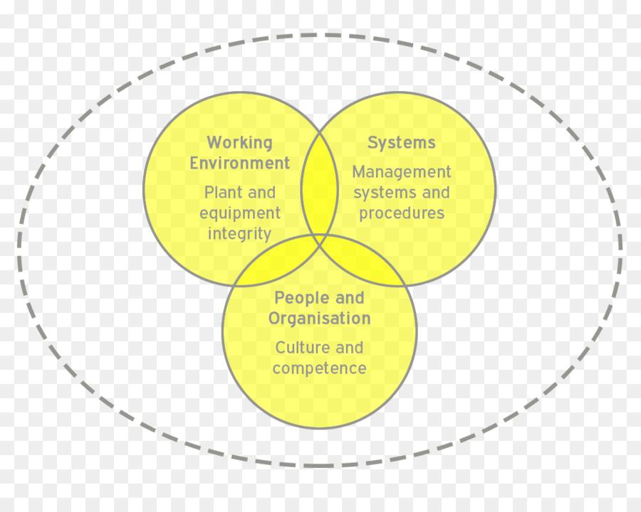 present continuous circle diagram organism present tense safety rh kisspng com Continuous Improvement Circle Continuous Improvement Circle