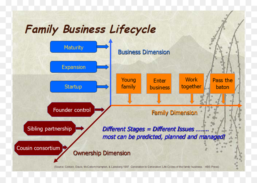 succession planning family business