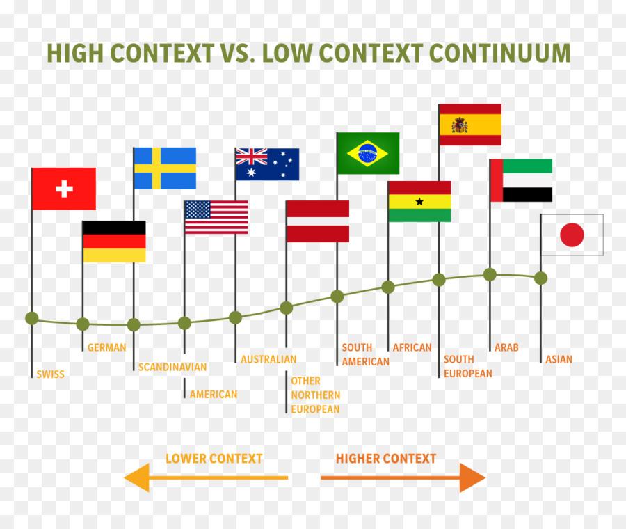 culture cross cultural communication cross cultural sensitivity cultural diversity others