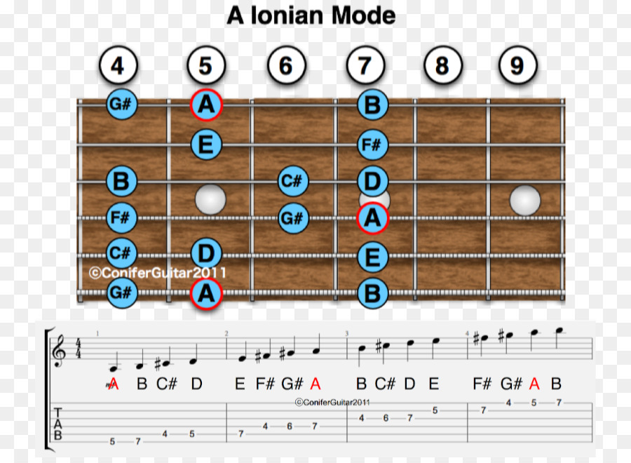 Ionian Mode Major Scale Lydian Mode Major Chord Scale Png Download