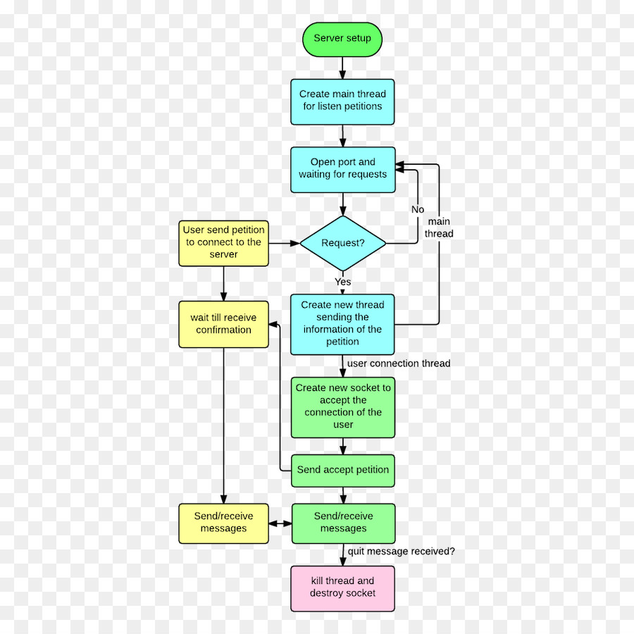Flow diagram flowchart clientserver model computer servers flow diagram flowchart clientserver model computer servers process flow diagram ccuart Choice Image
