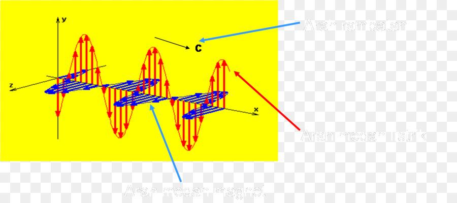 Radiación electromagnética de Onda Electromagnetismo Física de ...
