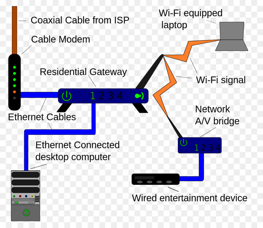 Home network Computer network Local area network Wiring diagram ...
