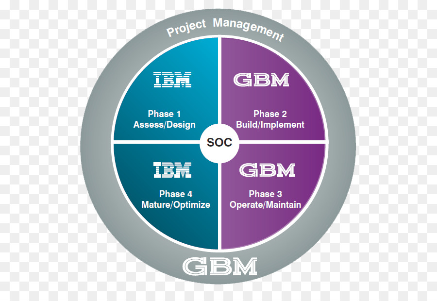 Computer hardware Brand IBM Font - Network Operations Center