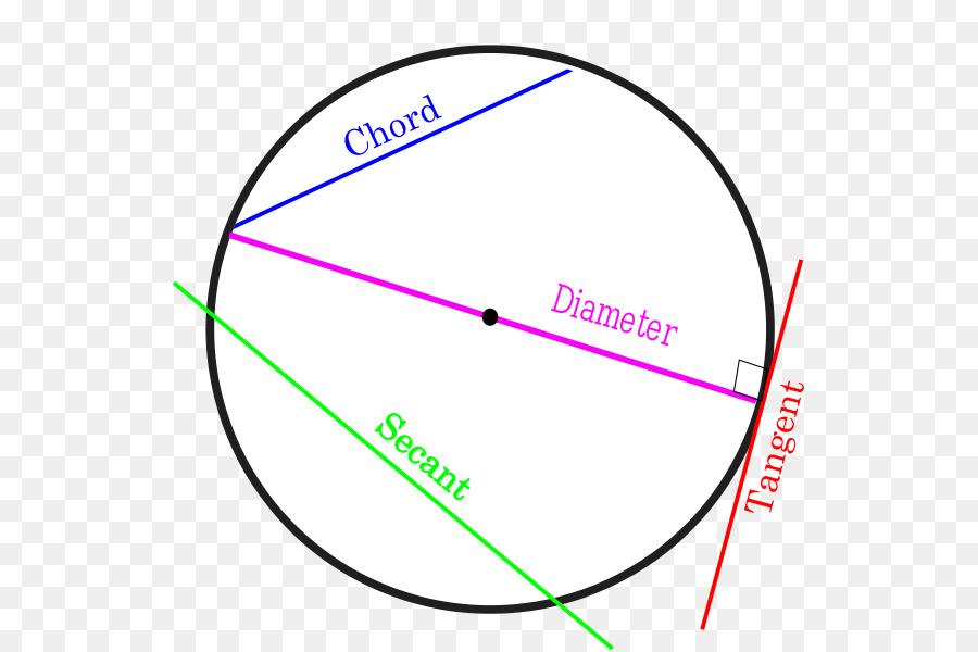 Circle Secant Line Chord Tangent Circle Png Download 594600
