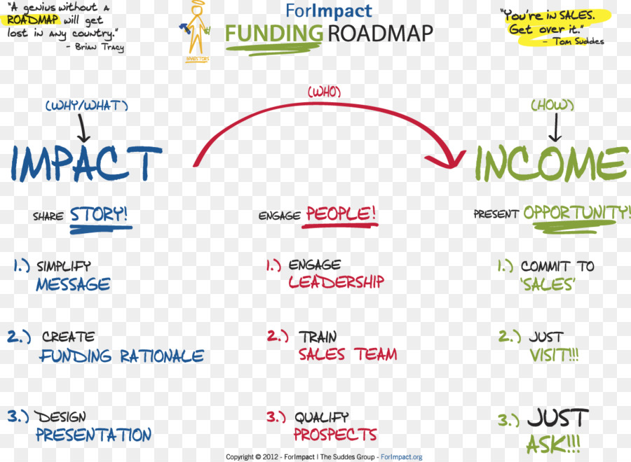 technology roadmap business process road map sales map png