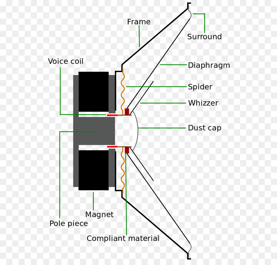 full range speaker loudspeaker speaker driver wiring diagram tweeter rh kisspng com