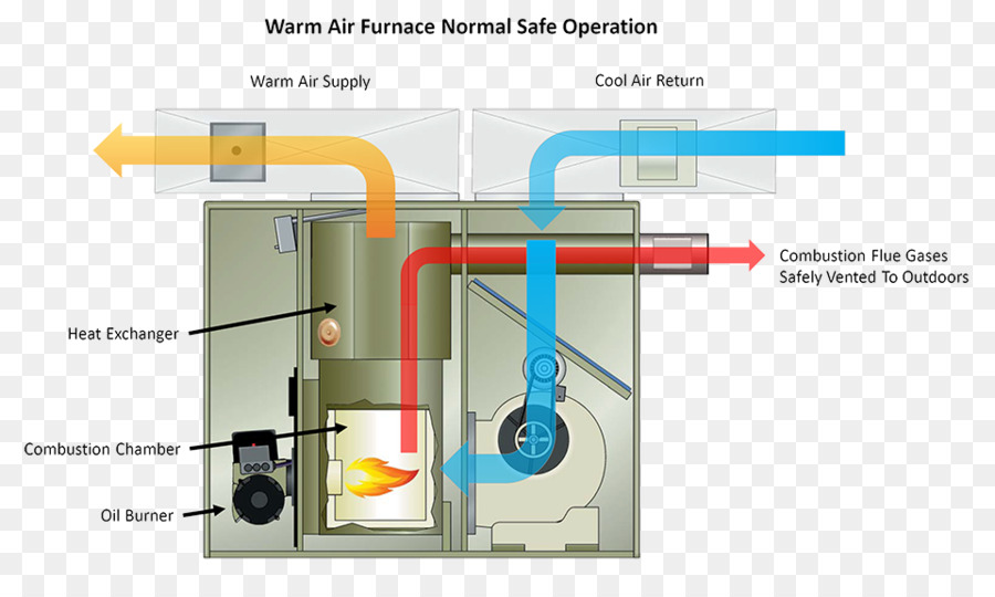 Furnace Heat exchanger Natural gas Heating system - others png ...
