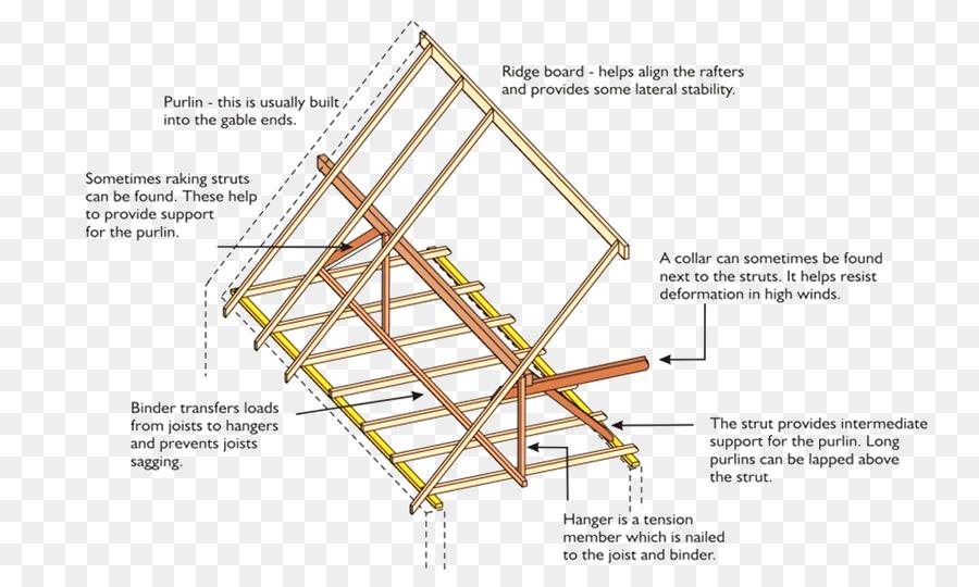 Vigueta Doméstica en la construcción del techo de Viga de ...
