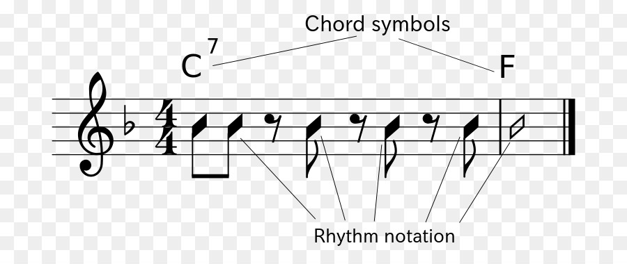 Harmony Musical composition Musical notation Consonance and ...