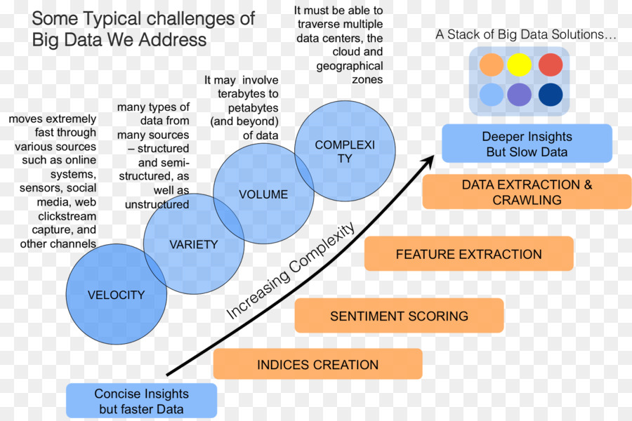 Big data apache hadoop mapreduce small data the tiny clues that big data apache hadoop mapreduce small data the tiny clues that uncover huge trends others ccuart Image collections