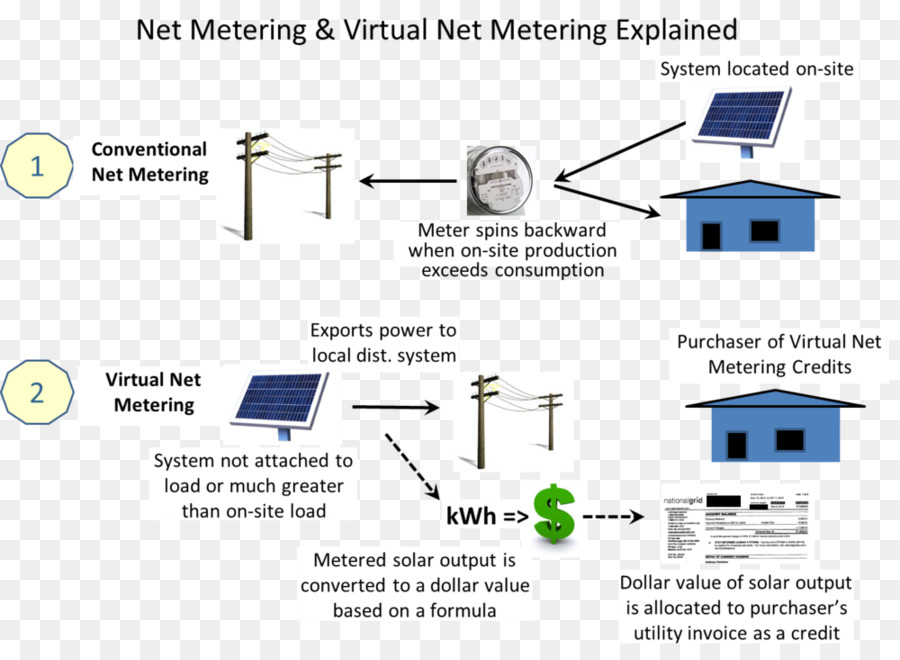 Net Metering Feed In Tariff Photovoltaics Solar Power Net Metering