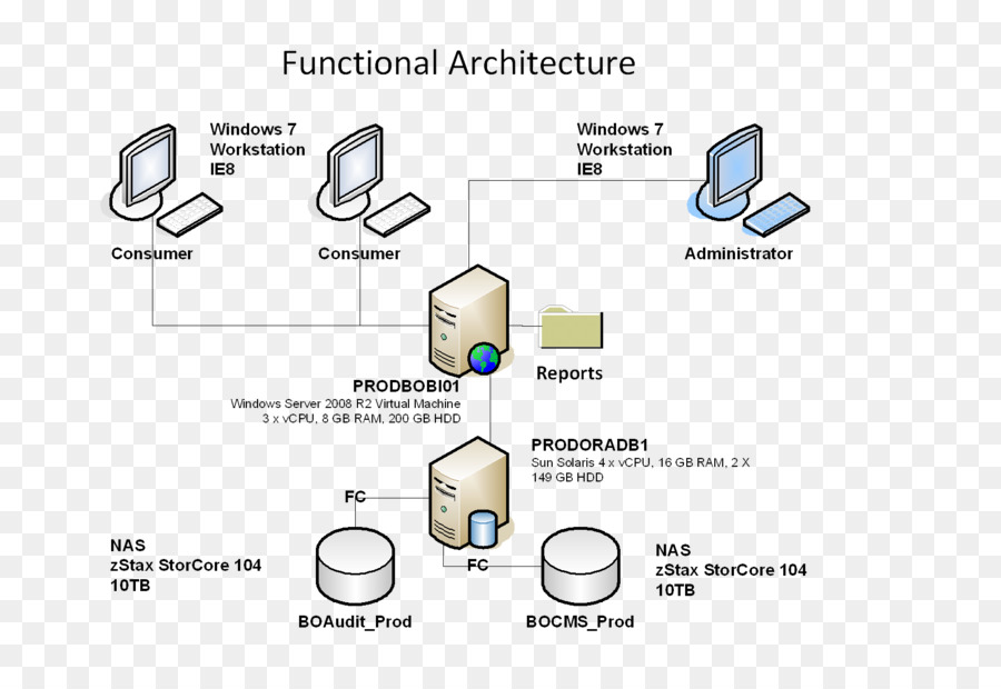 System Context Diagram Systems Architecture Design Png Download