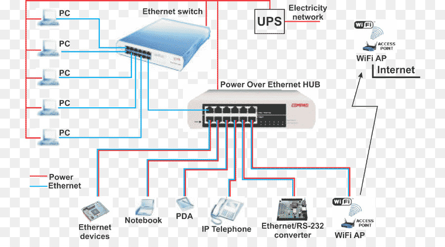 Astounding Ether Wiring Diagram Besides On Cat5E Wiring Diagram For Ip Cameras Wiring 101 Capemaxxcnl