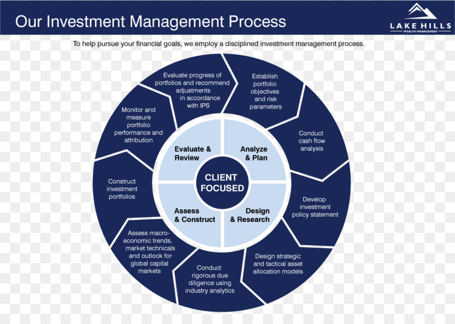 Investment Management Circle png download - 940*655 - Free