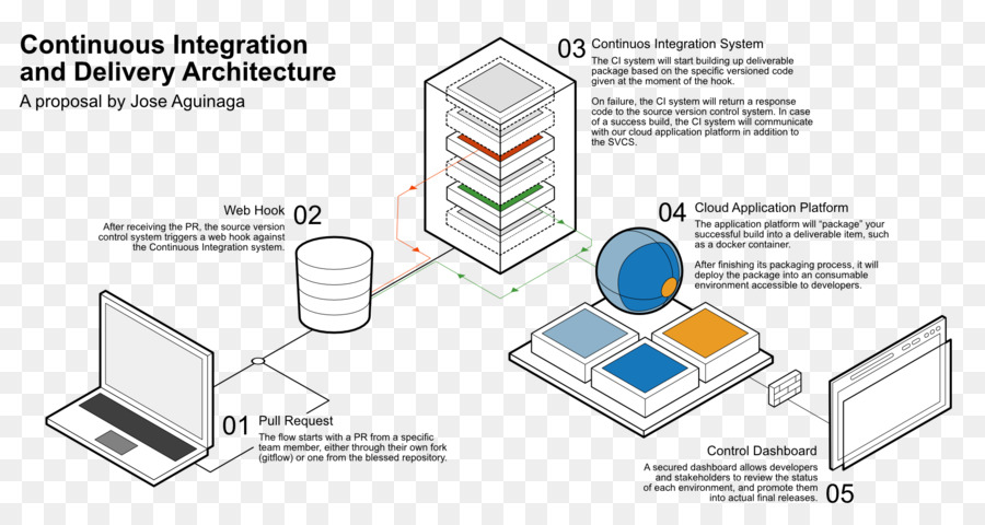 Diagram Continuous Integration Cicd Continuous Delivery Version